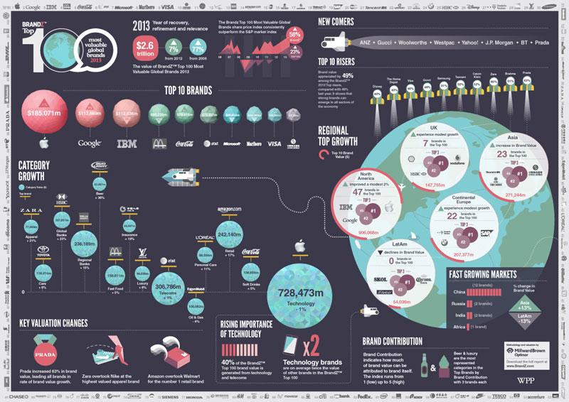 Markenentwicklung Infografik